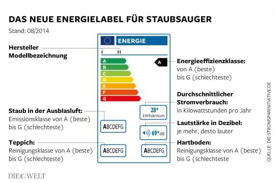 DWO-Energielabel-Staubsauger-Aufm