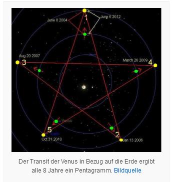 transit -venus-erde= pentagramm