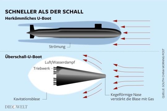 DWO-U-berschall-U-Boot-Aufm
