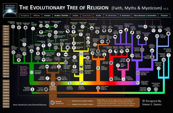 the-evolutionary-tree-of-religion