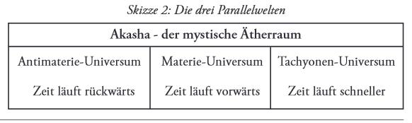 3 parallelwelten