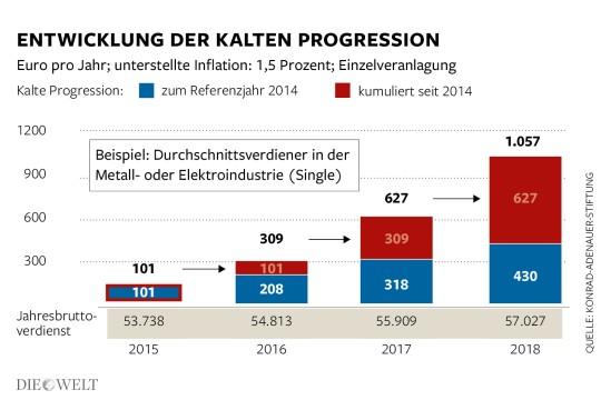 DWO-IP-Kalte-Progression-mw-Aufm1