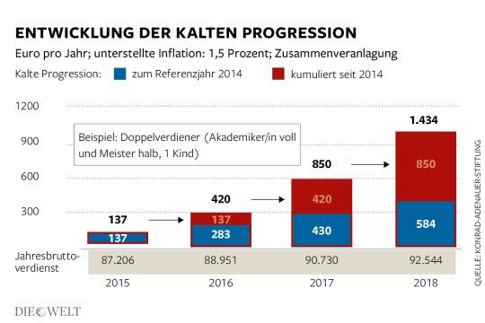 DWO-IP-Kalte-Progression-mw-Aufm2