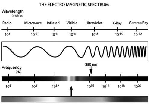 elektromagnetischesspektrum