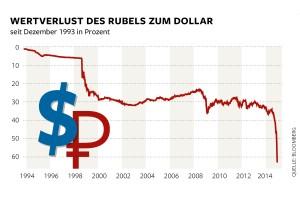 DWO-FI-Rubelkrise-js-Rubelkurs-Aufm