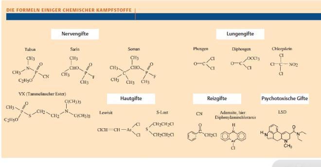 formeln einiger chemischer Kampfstoffe
