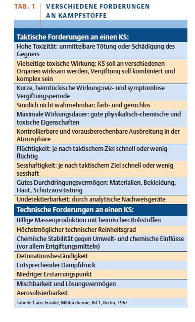 versch. forderungen an Kampfstoffe