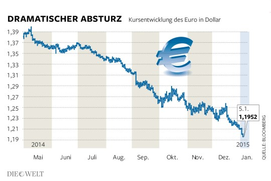 DWO-FI-Euro-Absturz-Aufm