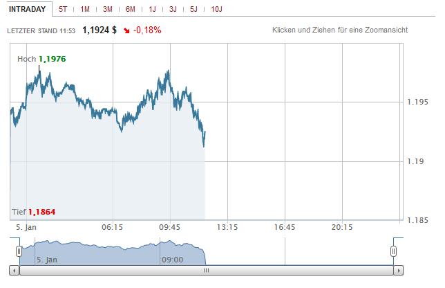 euroabsturz