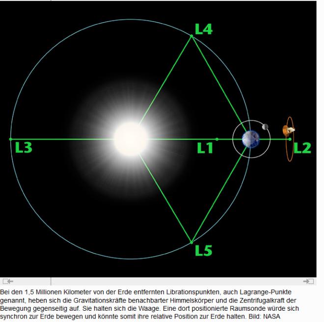 gravitationskräfte in position zur erde