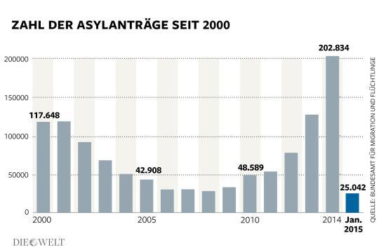 Asylantraege1002-2015-Antrag-Aufm