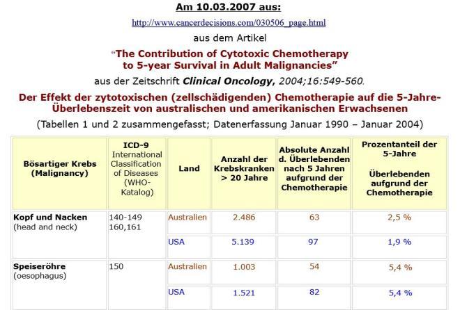 die unwirksamkeit der tödlichen chemo 2