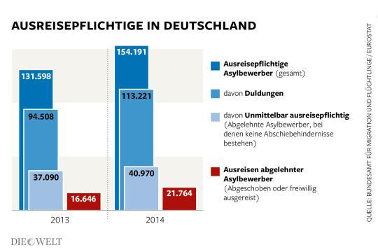 DWO-IP-Asyl-Abschiebungen-Scheitern-CP-Aufm