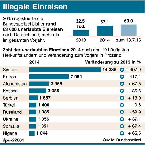 illegale einreiser