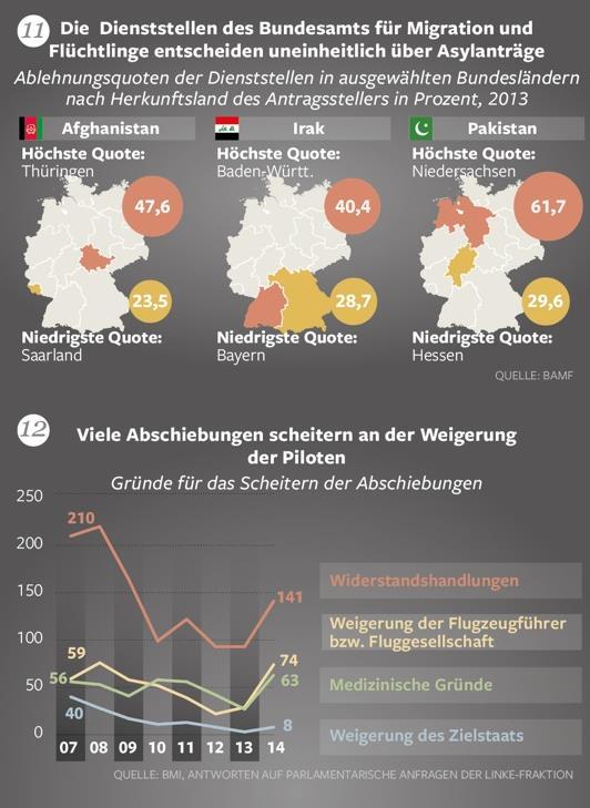 fakten über flüchtlinge 11.12