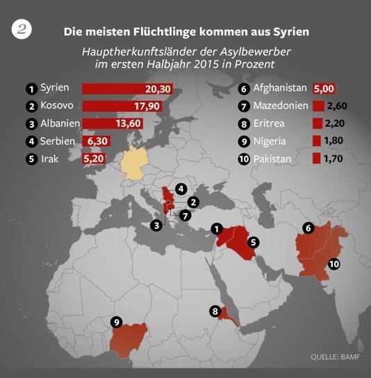 fakten über flüchtlinge 2