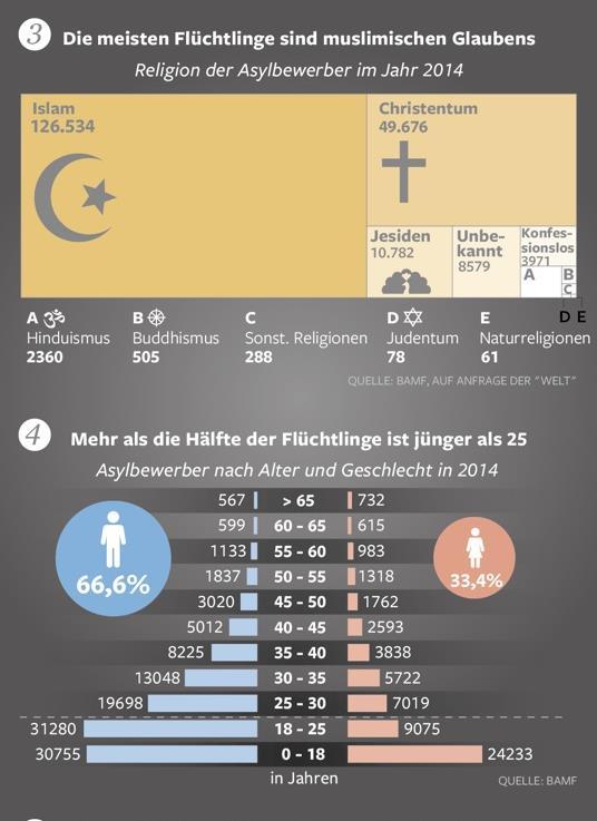 fakten über flüchtlinge 3.4