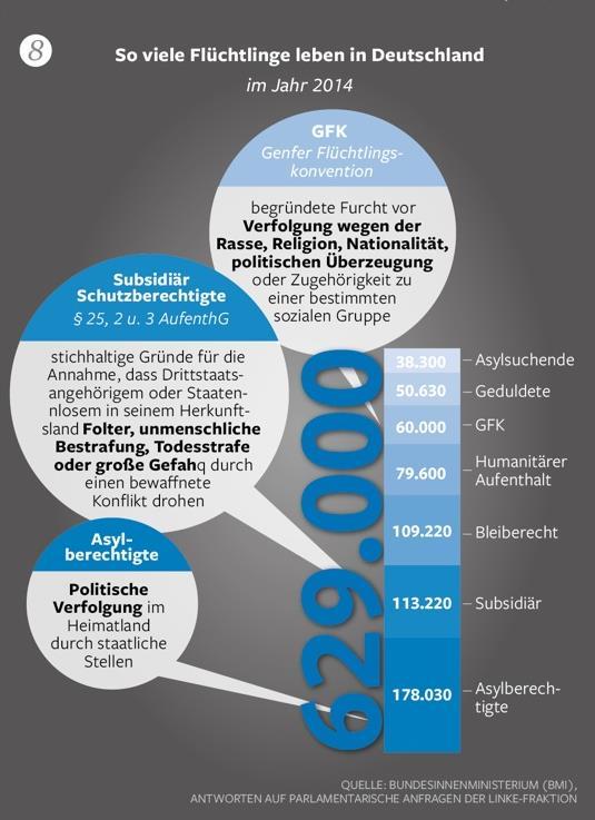 fakten über flüchtlinge 9