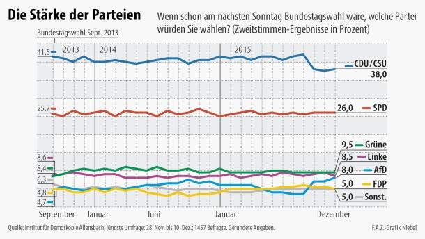infografik-umfrage-allensbach2