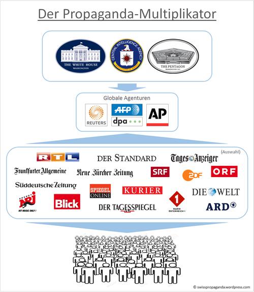 propaganda-multiplikator-s